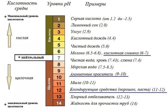 norma-kislotnosti-vlagalisha